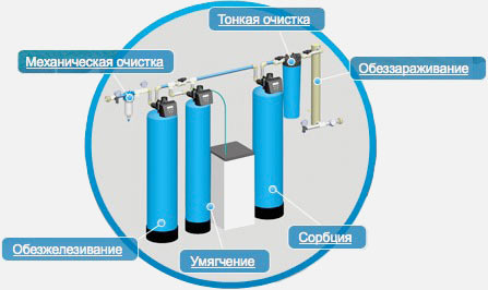 Водоподготовка и водоочистка в Смоленске